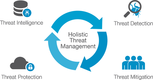 Hollistic threat management